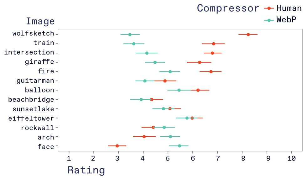 A graph comparing ratings of different images