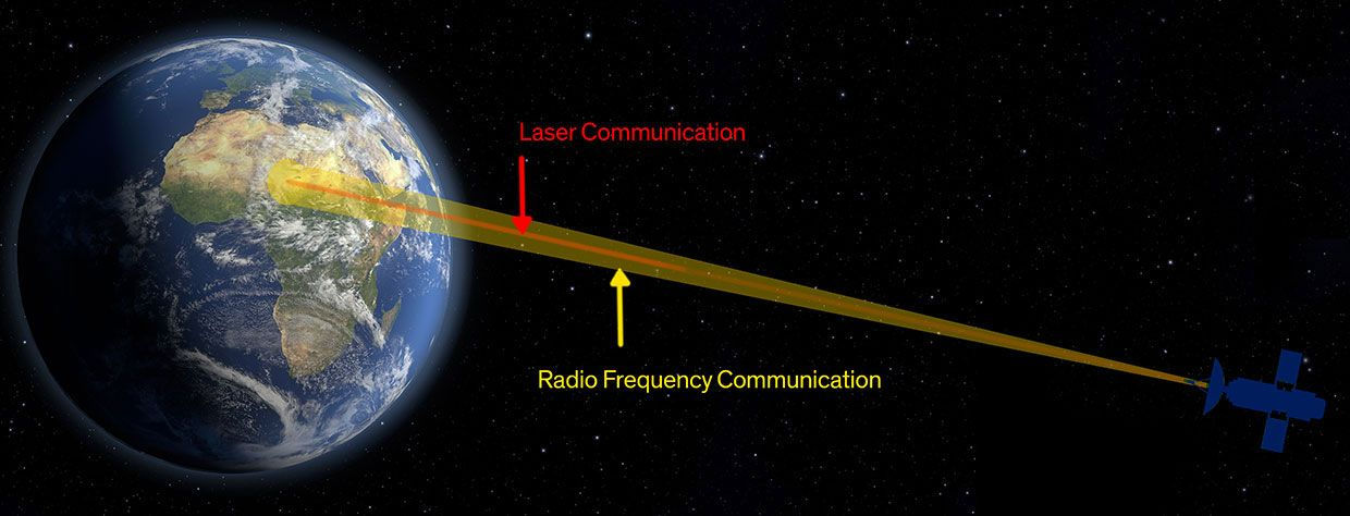 An illustration shows a satellite communicating with Earth through a red laser beam.
