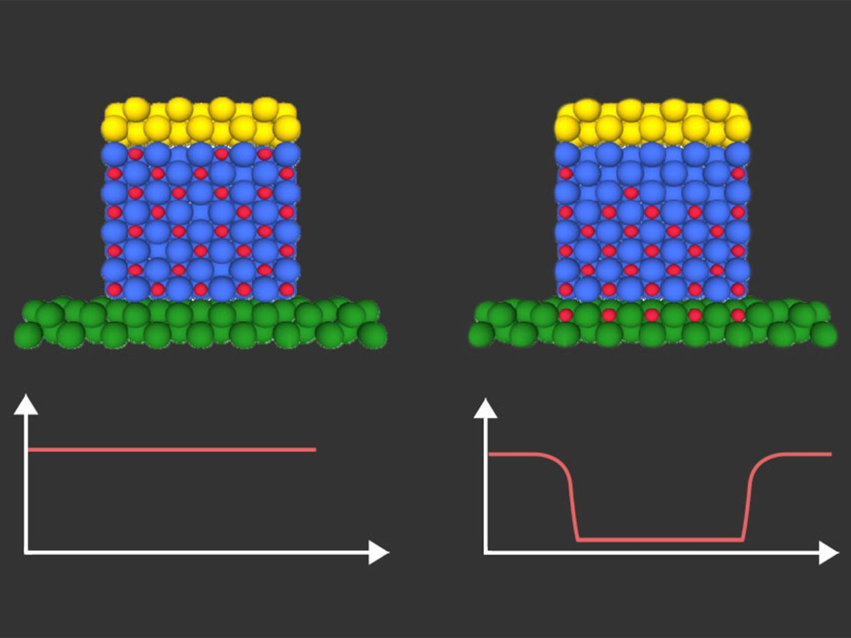 An illustration shows a side-by-side comparison of how hydrogen (shown as red dots) moves in a material before and after a voltage is applied.