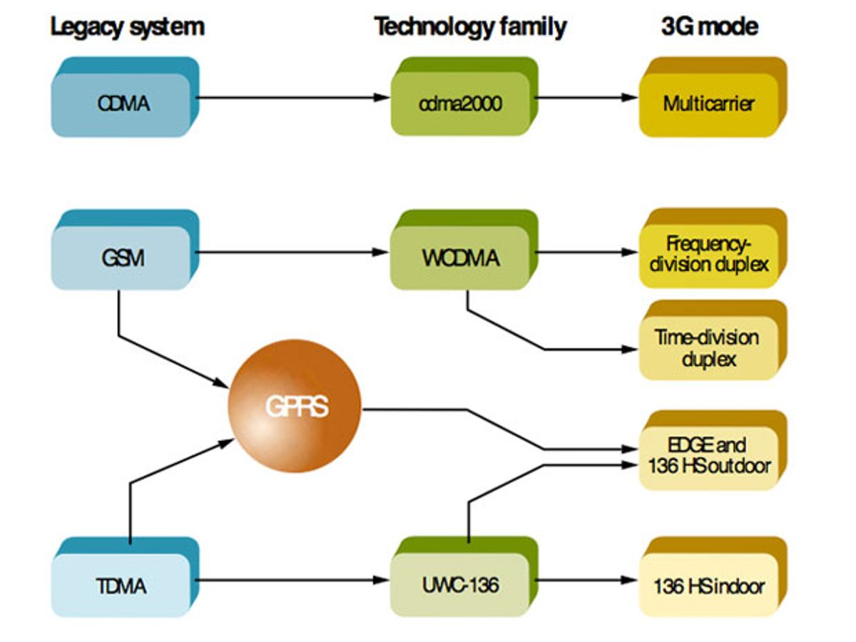 Radio interfaces make the difference in 3G cellular systems