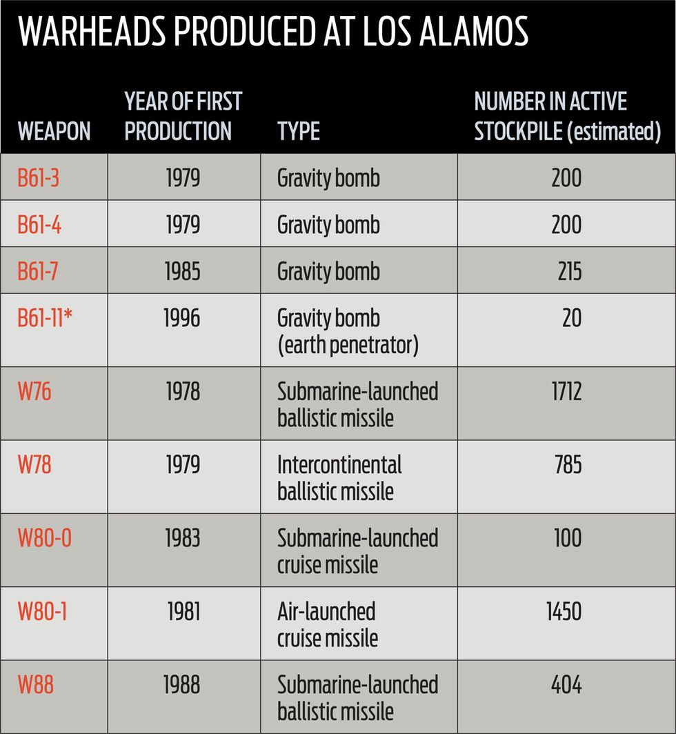 table showing warheads produced at Los Alamos.
