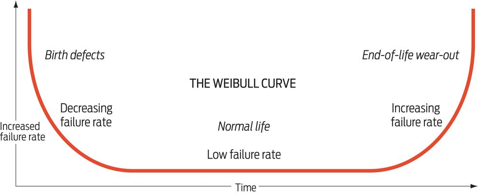 Graph showing the bathtub curve indicating where a product is in its life span.
