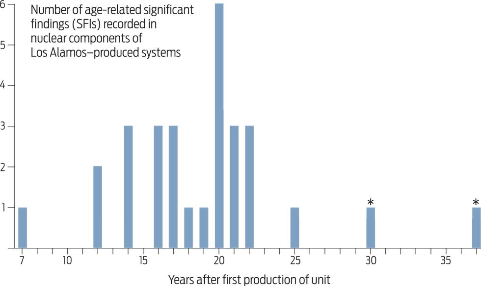 Graph showing age-related significant findings (SFIs) seen in nuclear components from Los Alamos-produced systems.