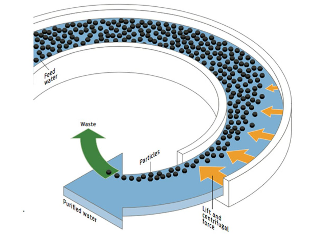 Illustration of how reactor that separates particulates from water works by sending it through a long, curved channel.