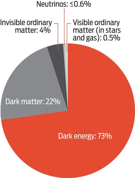 pie chart showing that to add up all the matter and energy in the universe, you'd find little that is familiar