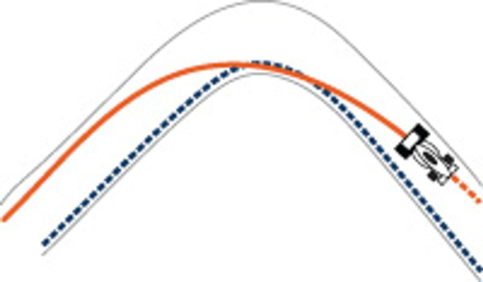 graph showing racing line