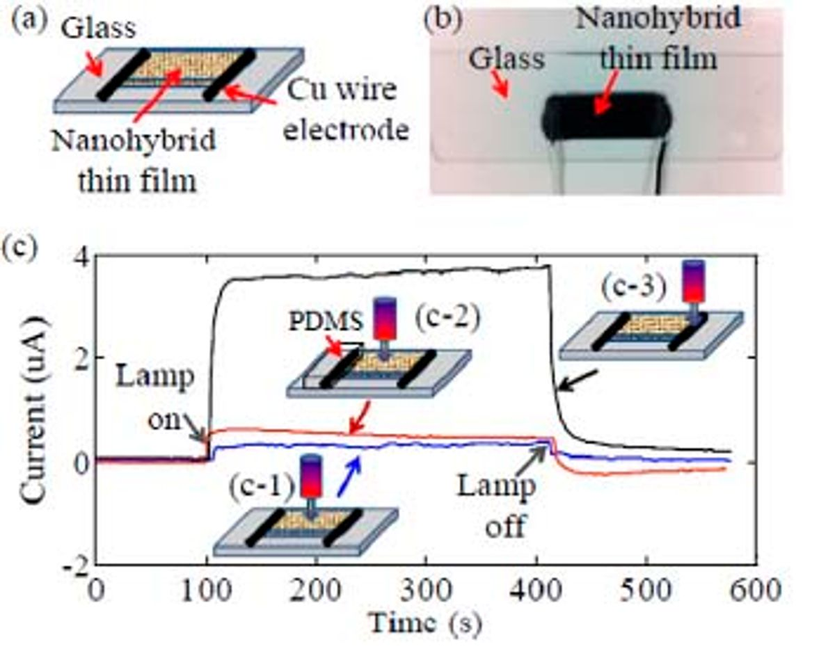 Hybrid Nanomaterial Converts Both Light and Heat to Electricity