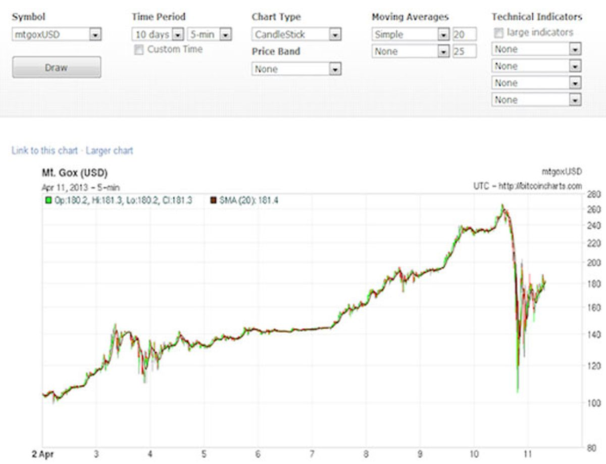Biggest Bitcoin Exchange Halts Trading After Price Plummets
