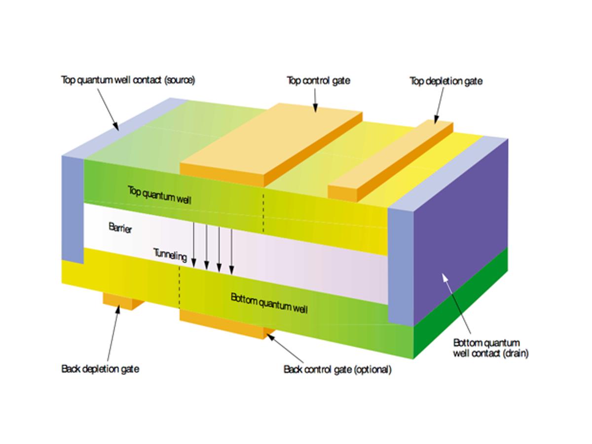 Quantum Transistors: Toward Nanoelectronics