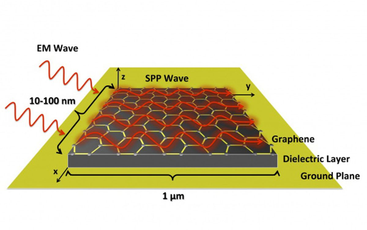 Graphene-based Nanoantennas Could Speed Up Wireless Networks