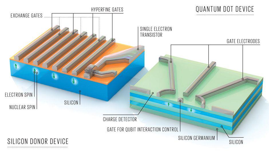 in silico qubits illustration