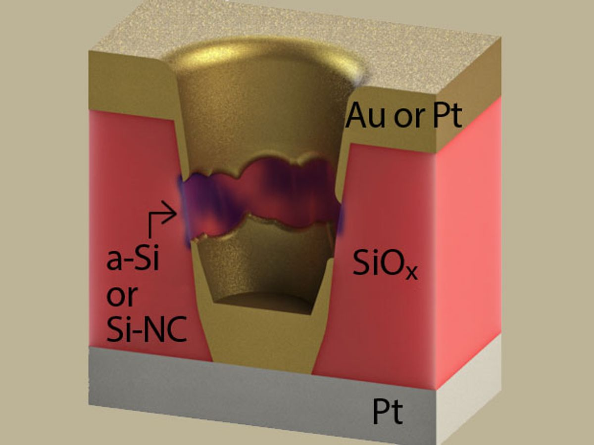 Nanoporous Silicon Oxide Is Back in the Race for Resistive Memory