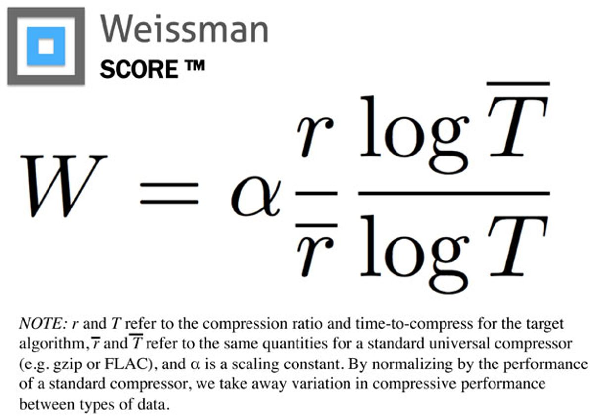 The formula for the Weissman score