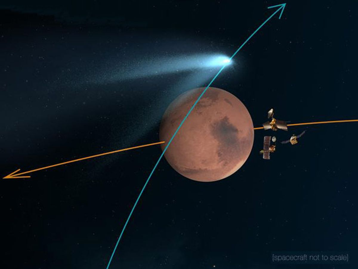 Mars, a comet, and several satellites, and their path.