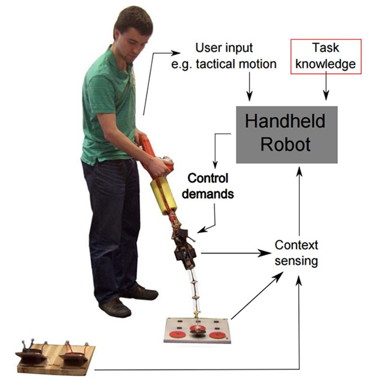 Robotic Tools Understand What You Want to Do, Help You Do It