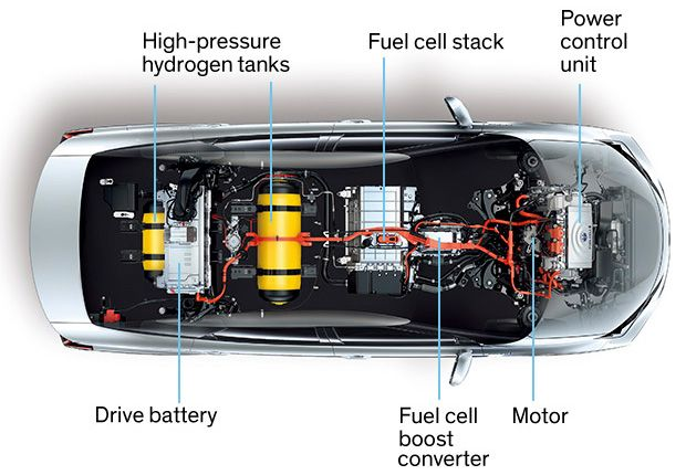 Why The Automotive Future Will Be Dominated By Fuel Cells