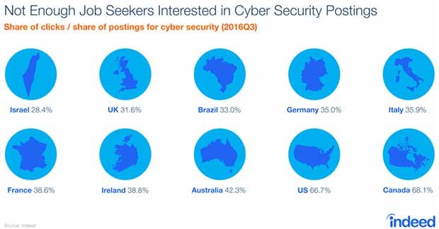 Shortage of cybersecurity engineers highest in Israel at 28.4 percent of demand, U.S. at 66.7 percent of demand