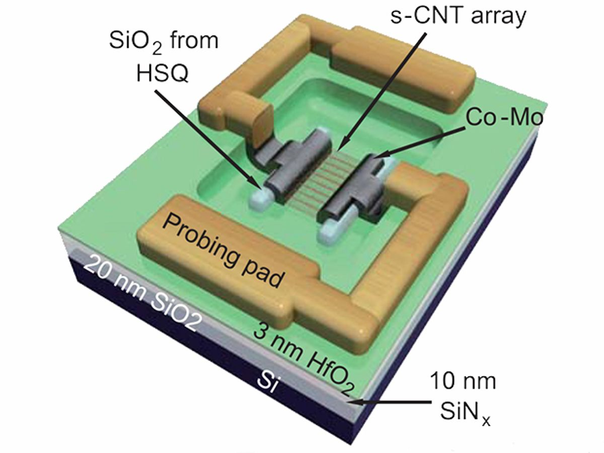 Schematic showing a s-CNT-array transistor scaled to a 40-nm-device footprint