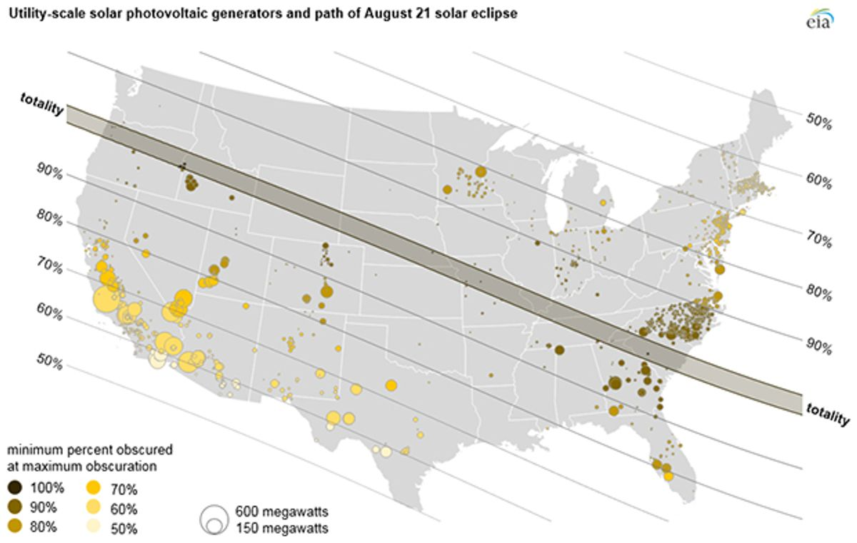 Approximately 1,900 U.S. solar power plants will be turned down or squelched by the solar eclipse