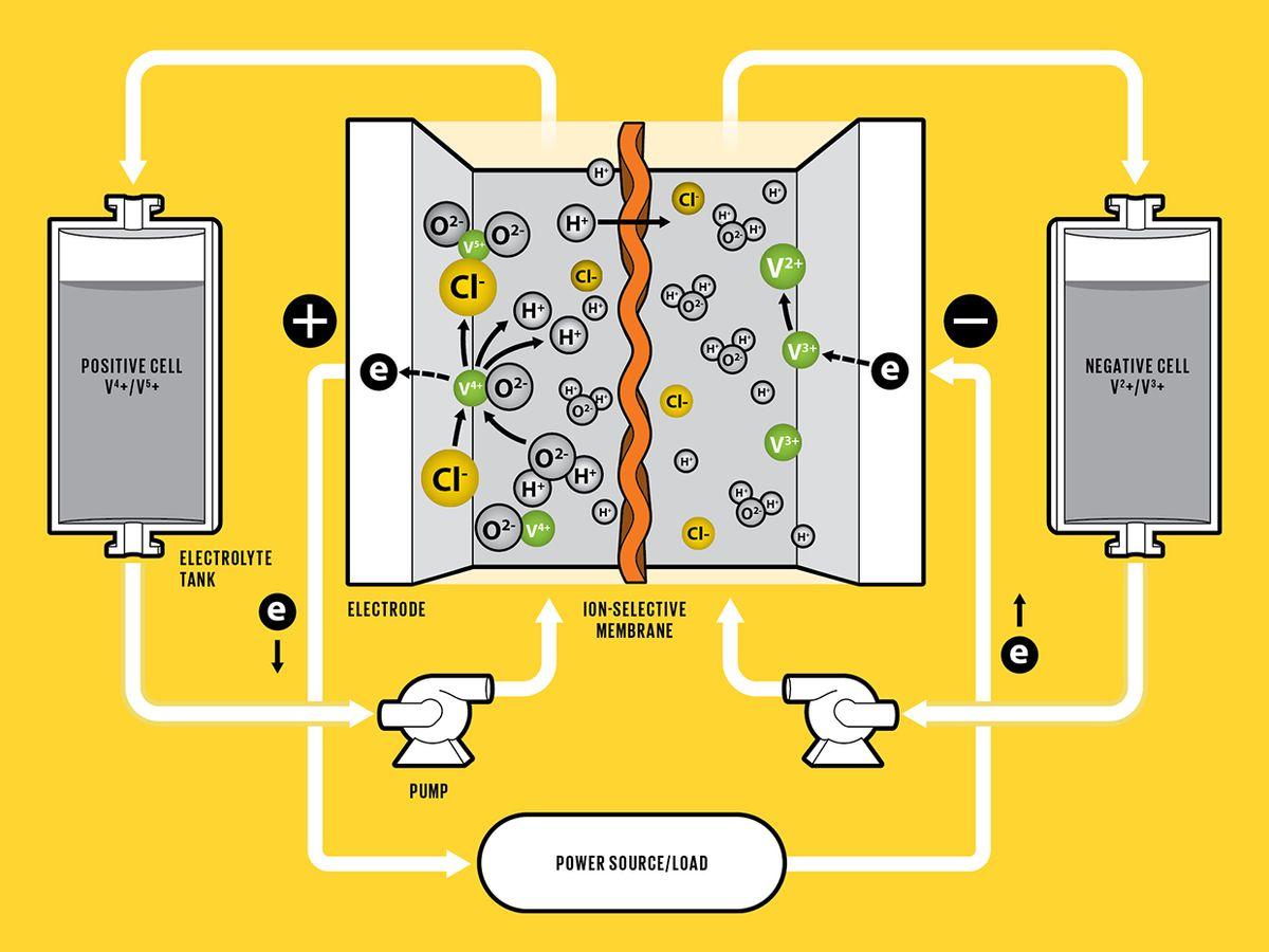 Illustration demonstrating battery flow.