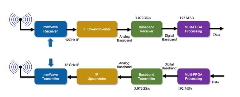 The Anatomy of mmWave Communications Prototype for 5G Testing - IEEE  SpectrumIEEE Spectrum