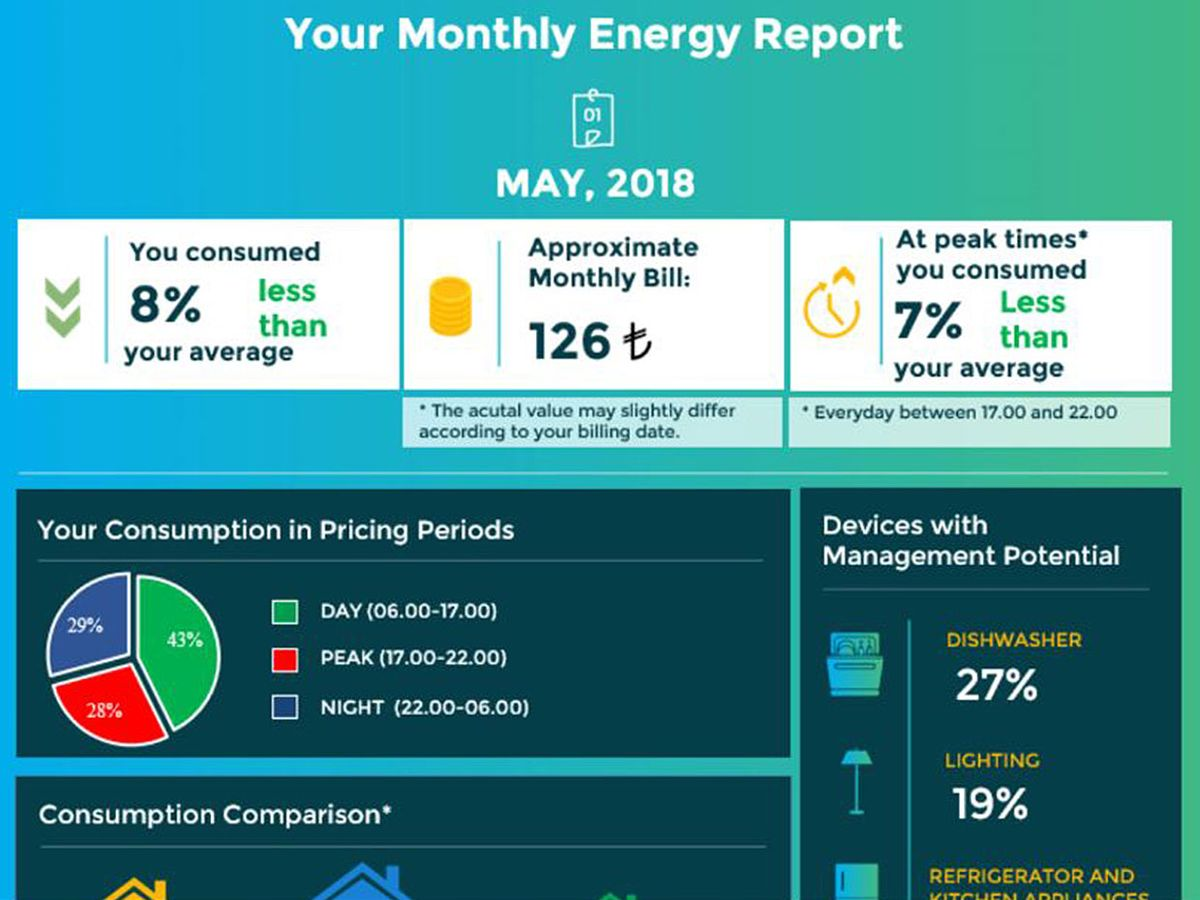 A screenshot of the user dashboard that shows consumers their energy consumption and recommends changes to their daily routines.