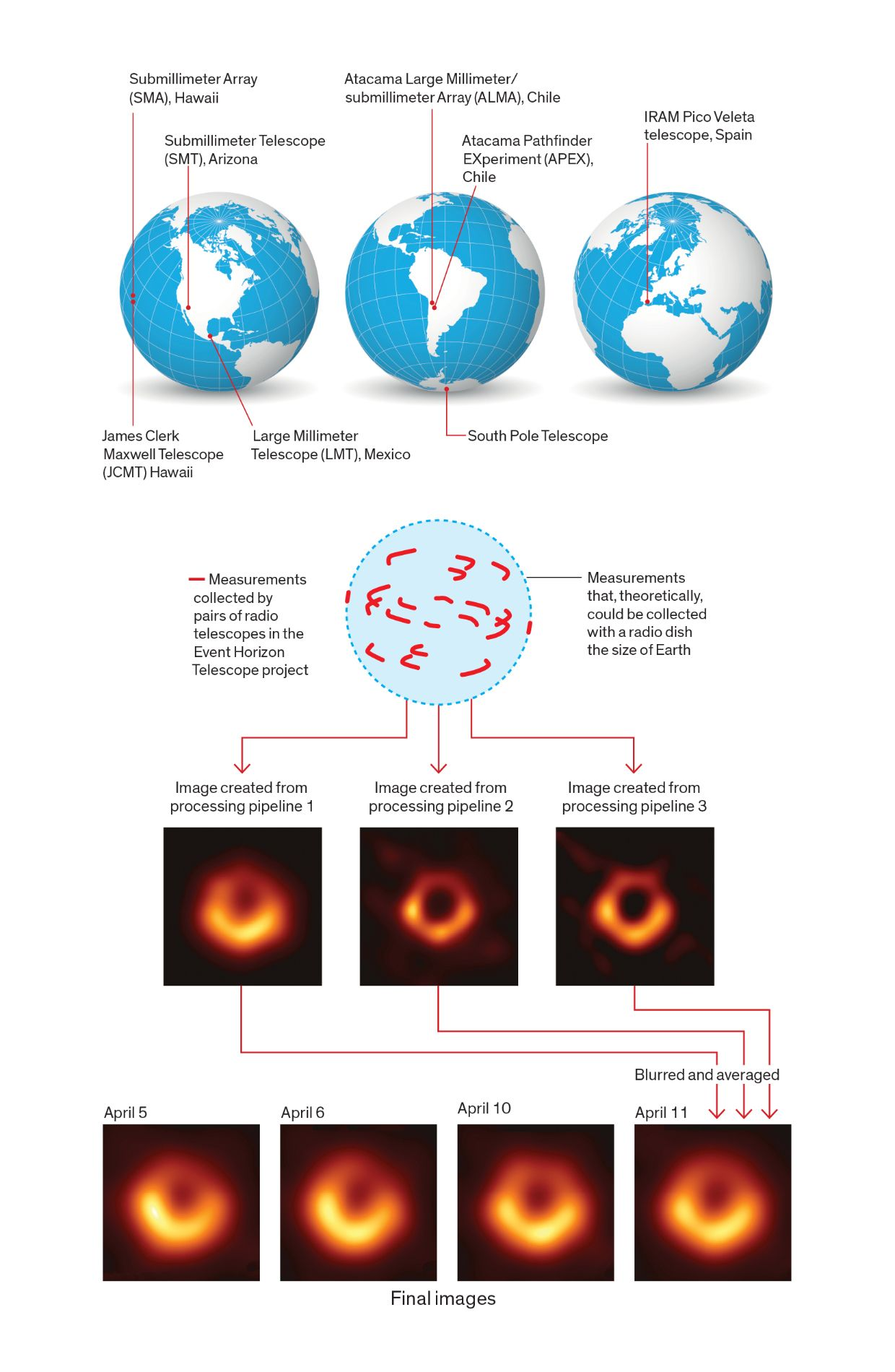 The measurements taken to construct these images of a black hole came from seven radio telescopes spread around the world. An eighth (at the South Pole) aided in the calibration of these measurements. Newly developed algorithms and supercomputers were used to correlate the observed signals to make measurements and reconstruct the images from these measurements.