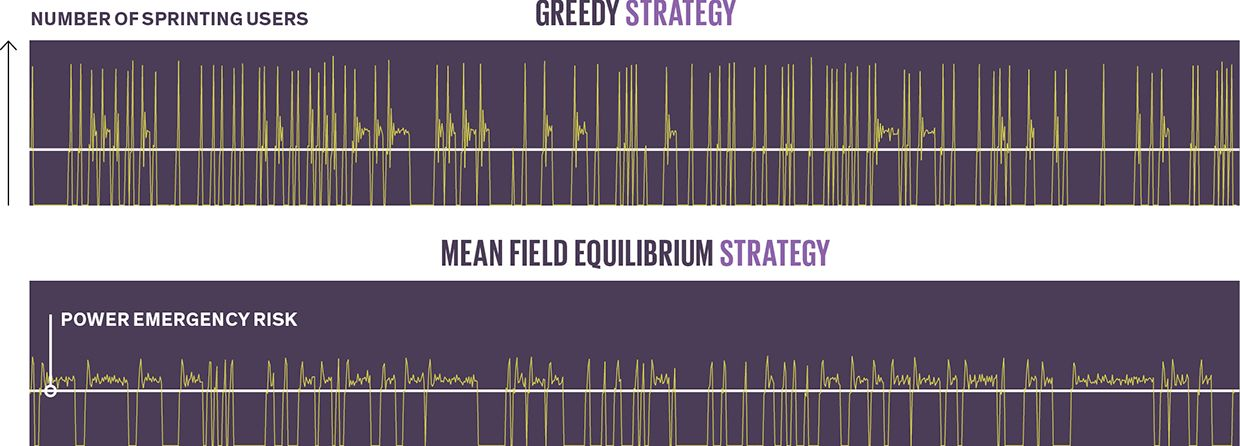 Mean field equilibrium