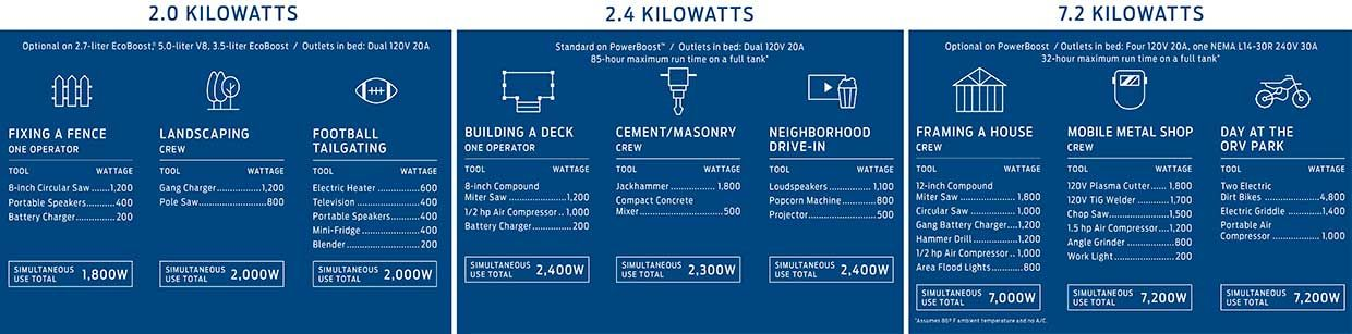 Ford has produced a chart showing potential uses, including simultaneously powering enough equipment for a construction crew to frame a house