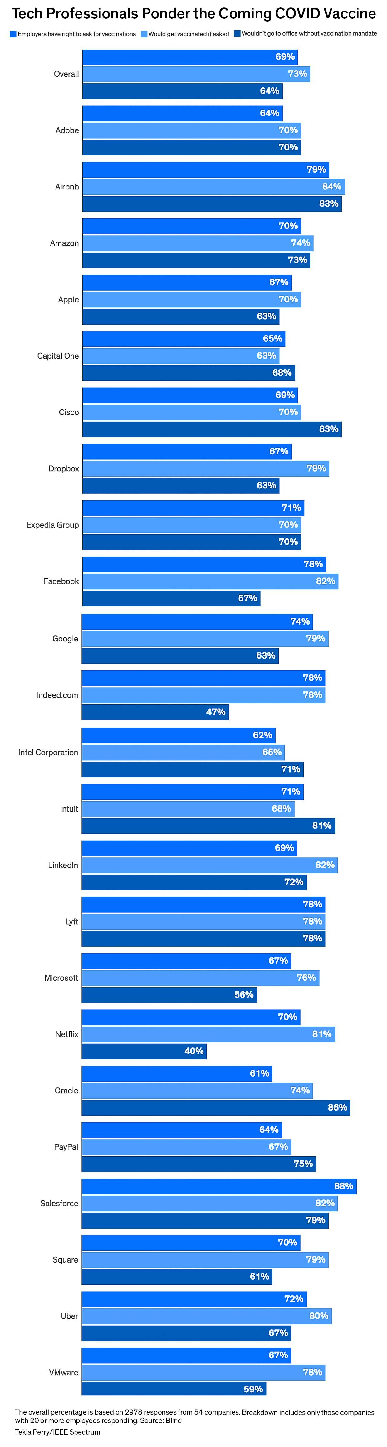 Survey results of tech professionals about a return to office after the vaccine
