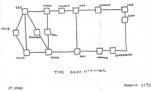 Arpanet logical map showing 15 nodes, dated March 1971.