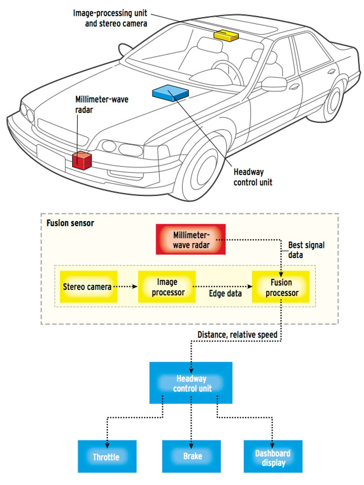 Keeping Cars from Crashing