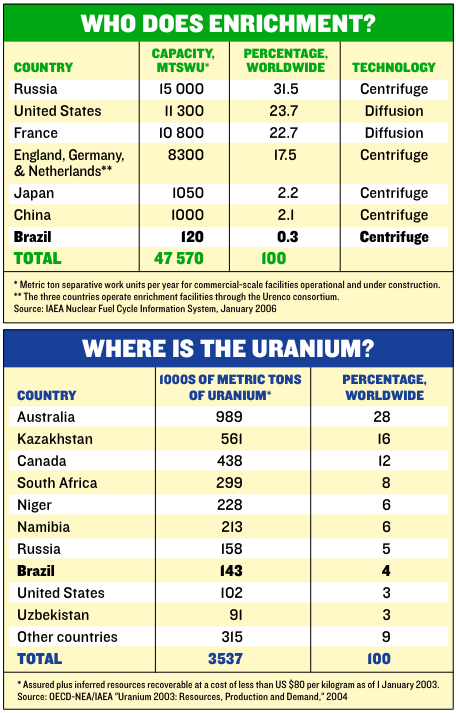 Uranium reserves and enrichment capability by country