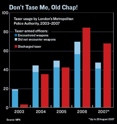 graph, 'Don't Tase Me, Old Chap!'
