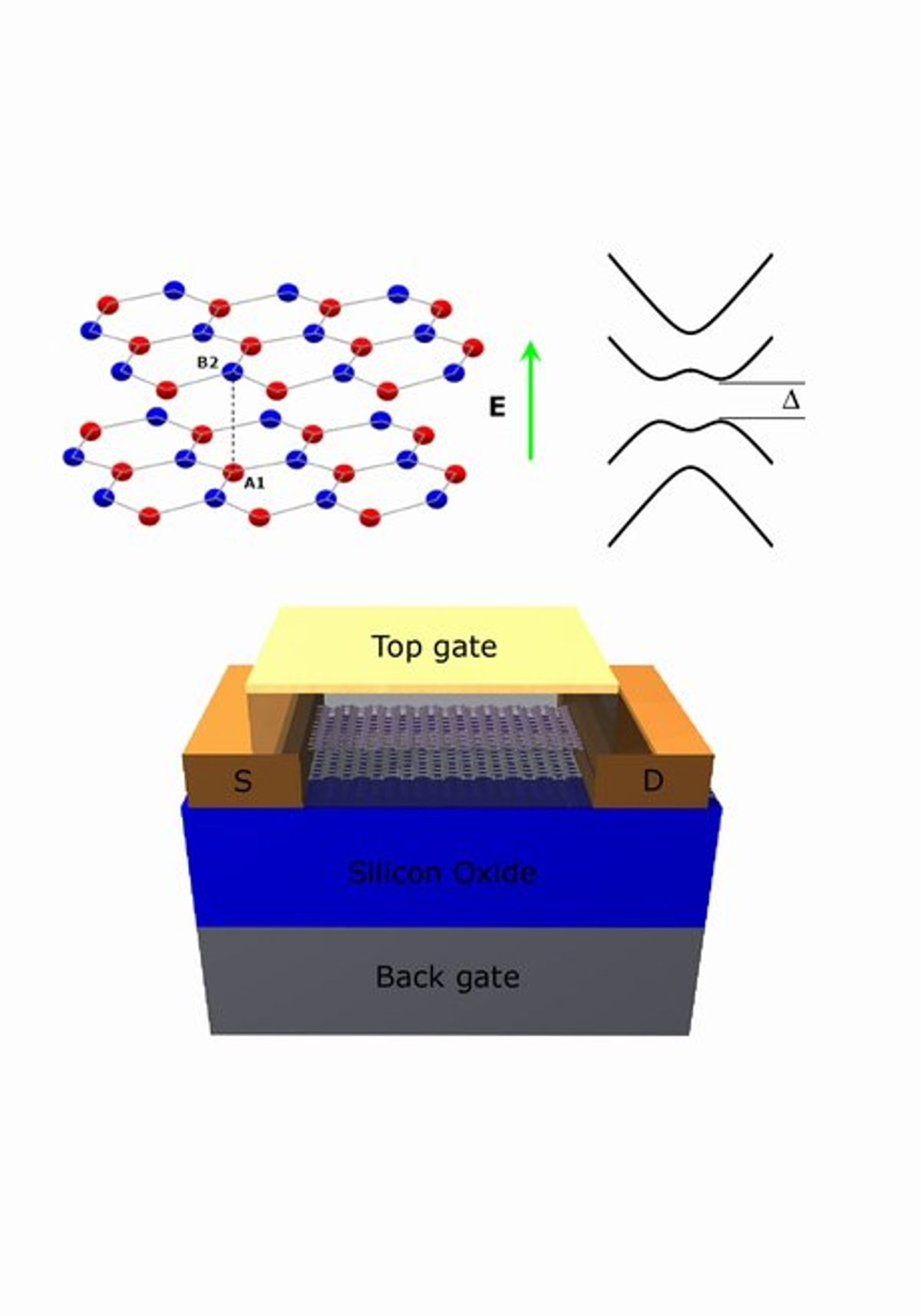 Breakthrough in Creating a Band Gap for Graphene Promises Huge Potential for Electronic Applications