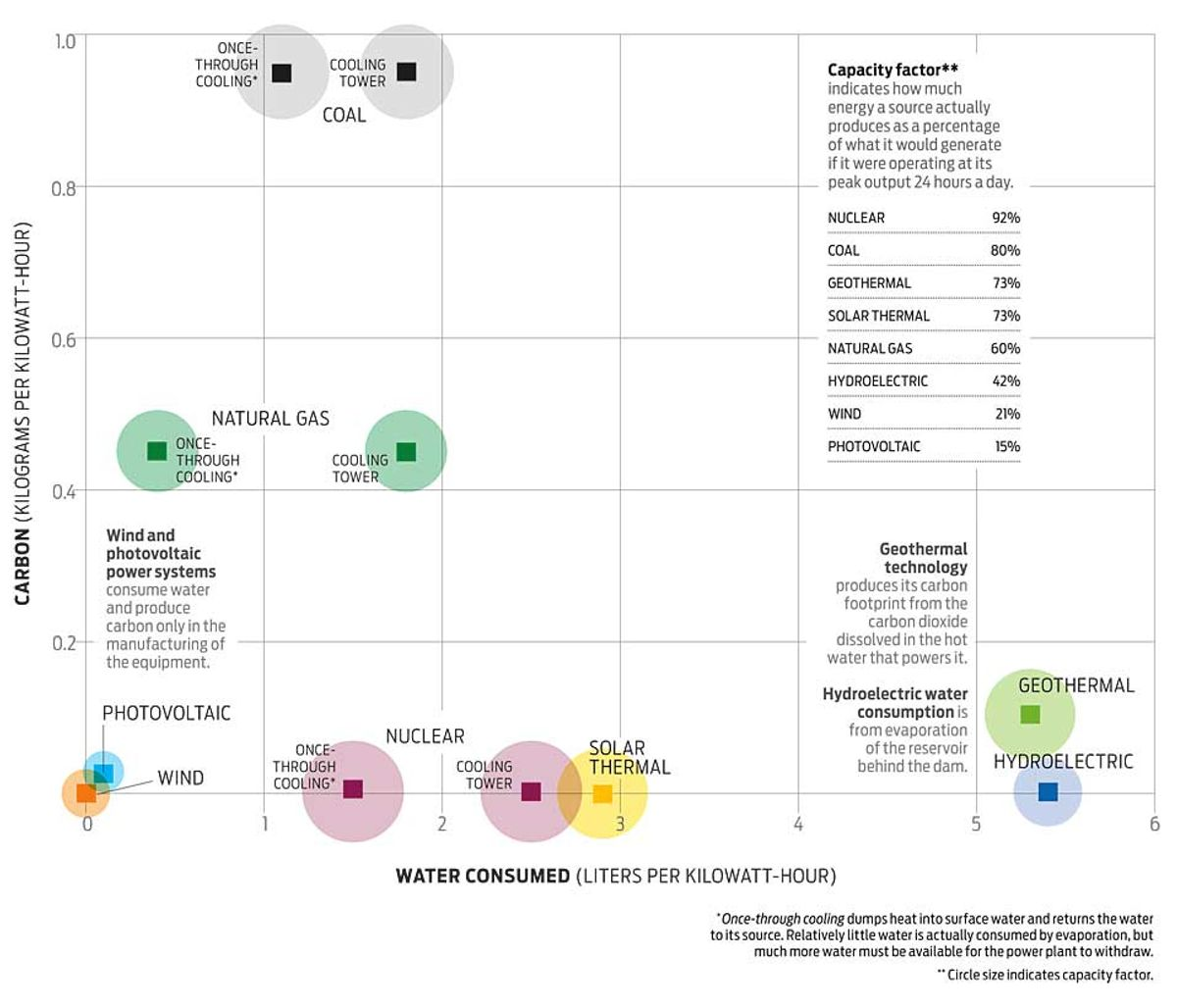 CO2 vs. H2O in Power Production
