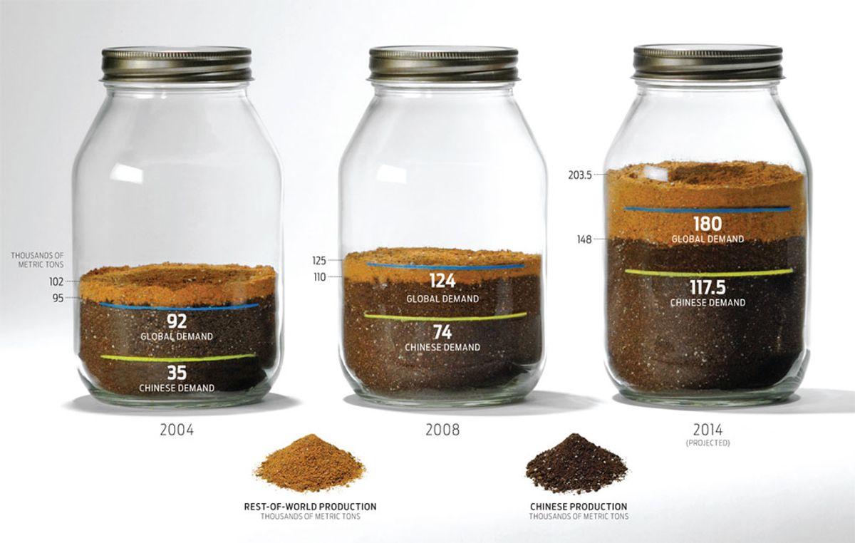 The Rare-Earth-Metal Bottleneck