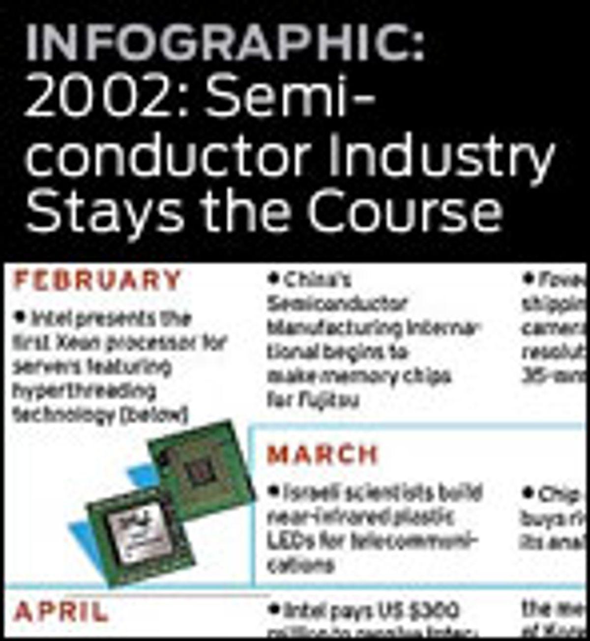 A Sea Change for Semiconductors