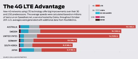 4G LTE Advantage