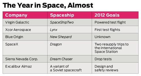The year in space, table
