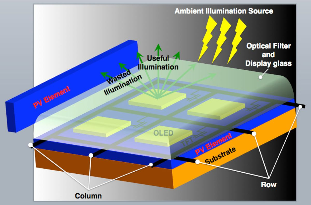 Solar Cells in Smartphone Screens
