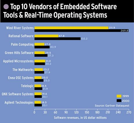 Top 10 Vendors of Embedded Software Tools & Real-Time Operating Systems