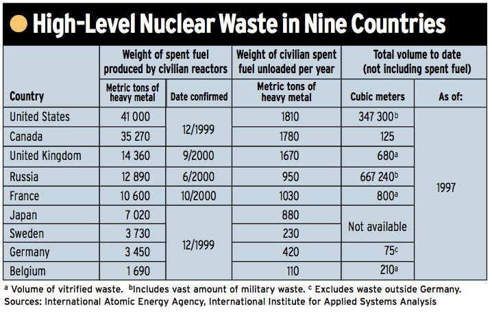 high-level nuclear waste in nine countries