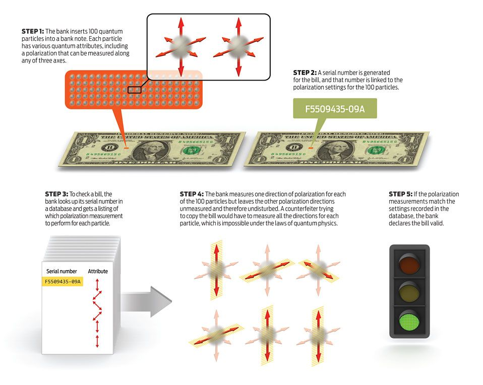 Quantum Cash and the End of Counterfeiting