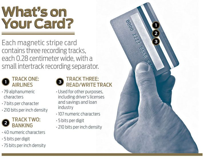 info graphic whats on your card