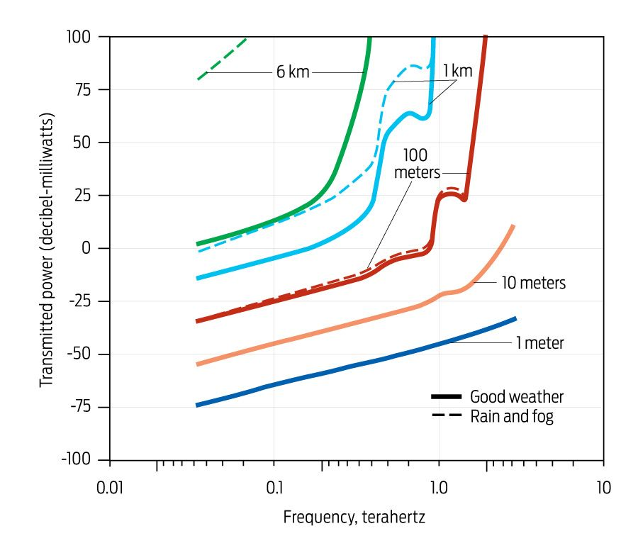 terahertz wall graph