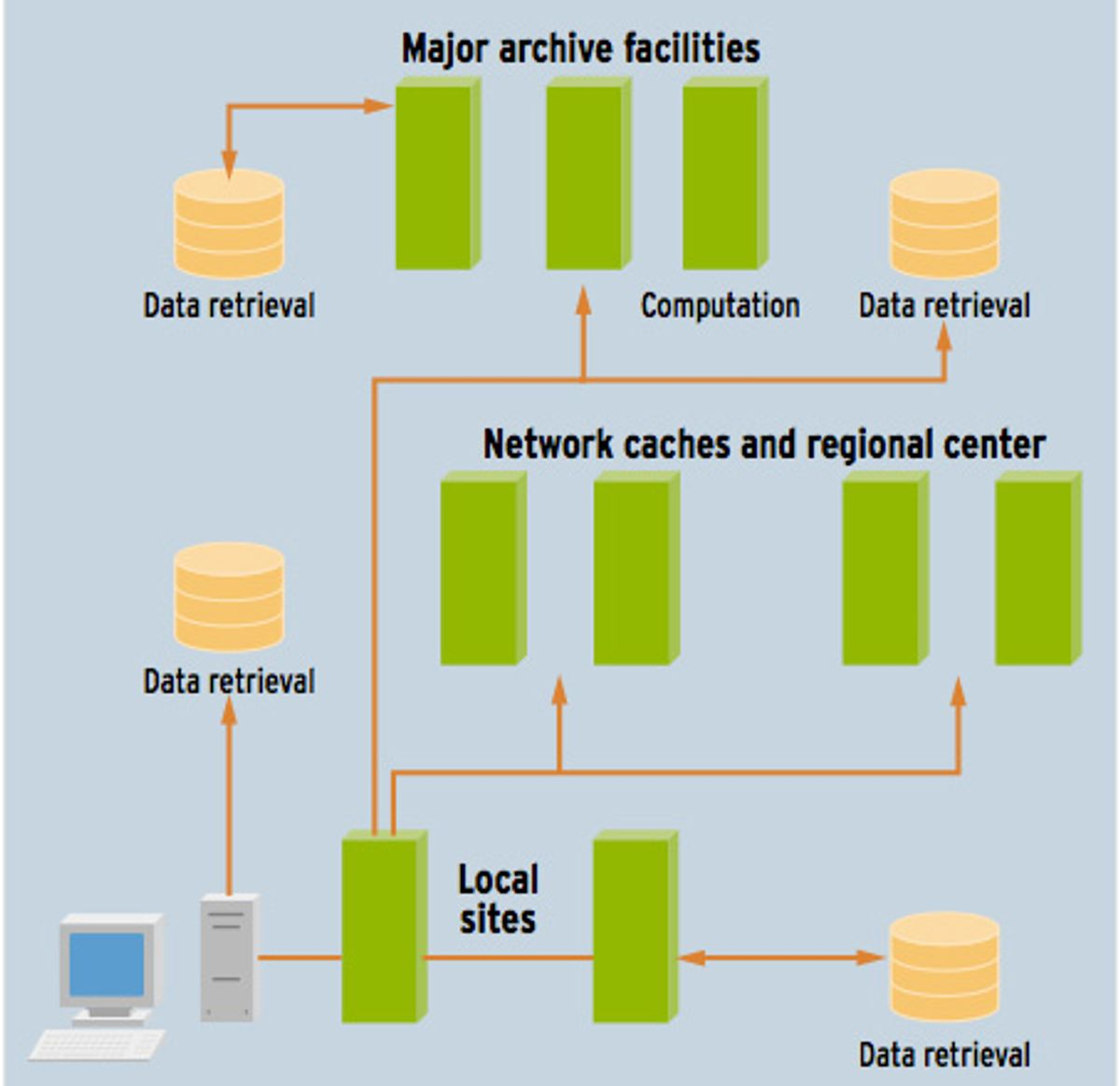 Super Nets for Supercomputers