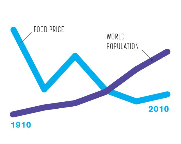 World population and food prices have moved in opposite directions, confirming that agricultural productivity can sustain and even improve the standard of living.