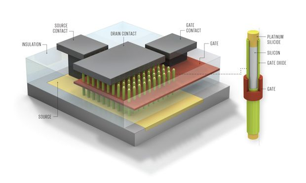 Gate-All-Around Transistors In a new design, the transistor channel is made up of an array of vertical nanowires. The gate surrounds all the nanowires, which improves its ability to control the flow of current. Platinum-based source and drain contacts sit at the top and bottom of the nanowires.