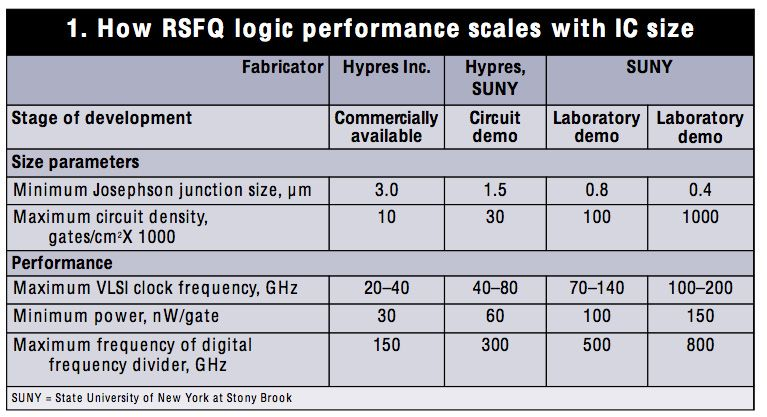how RSFQ logic performance scales with IC size